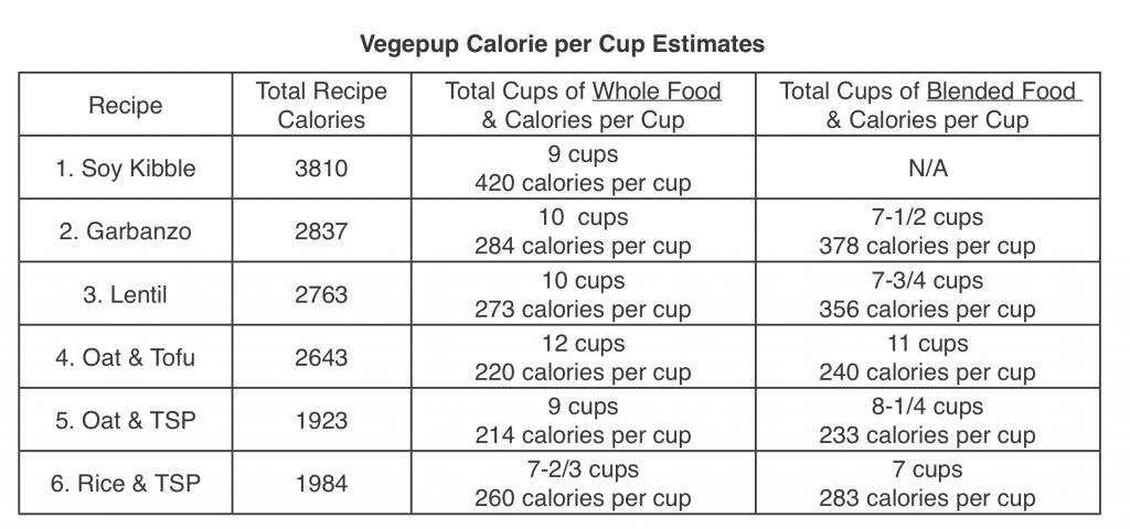 Vegepup Calorie per Cup