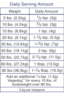 Vegedog Serving Size Chart 2021